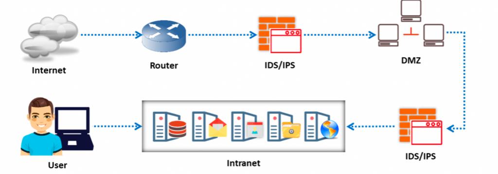Installazione di un Intrusion Detection System IDS